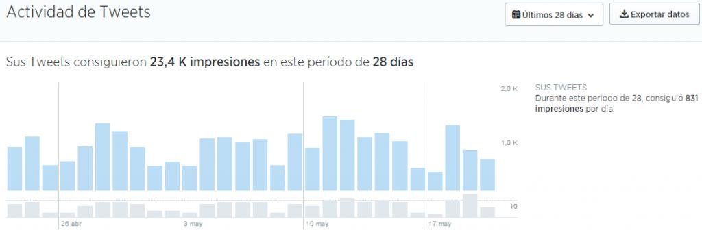 05-Actividad de Tweets